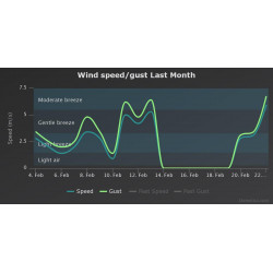 Weather station for Raspberry